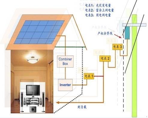 光伏太阳能接线图