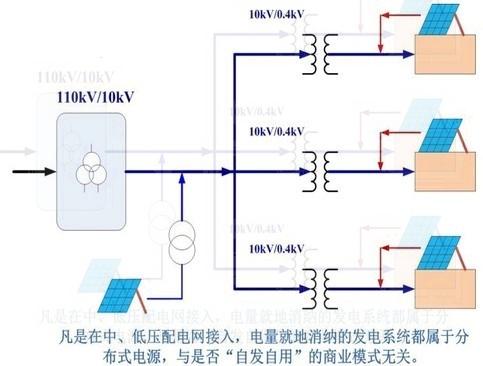 王斯成:光伏发电商业模式分析