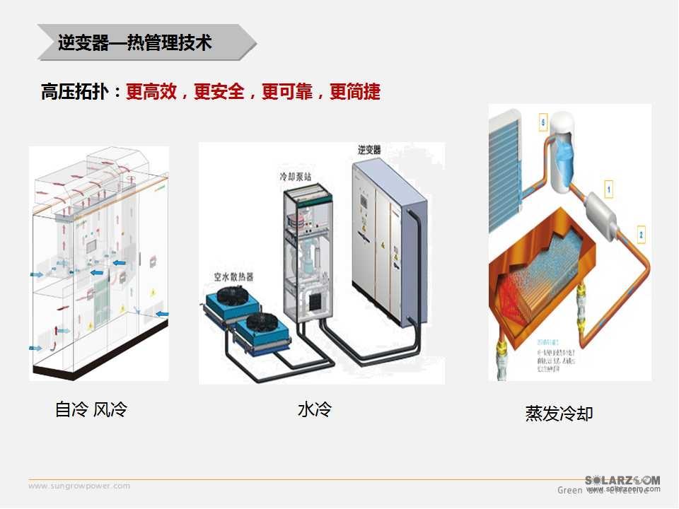 阳光电源:光伏逆变器的最新技术及展望
