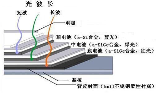柔性非晶硅太阳能电池性能的研究