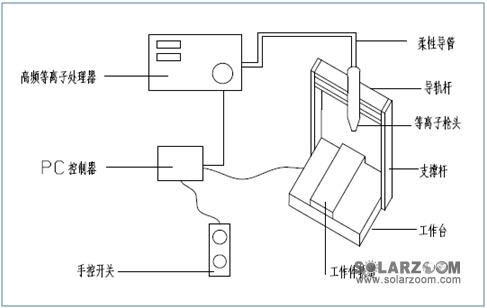 接线盒等离子处理器结构示意图