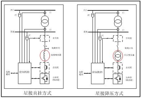 通过3kv(6kv 或10kv)/35 kv升压变压器,隔离开关与35kv高压母线连接