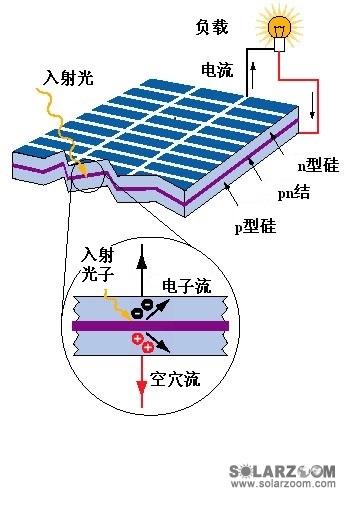 太阳能发电原理图 @盐城市片碱脱硫√批发