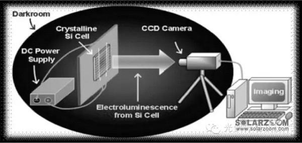 面对日益严重的生态环境和传统能源短缺等危机,光伏组件制造行业迅猛发展,光伏组件质量控制环节中测试手段的不断增强,原来的外观和电性能测试已经远远不能满足行业的需求。目前一种可以测试晶体硅太阳电池及组件潜在缺陷的方法为行业内广泛采用,文章基于电致发光(Electroluminescence)的理论,介绍利用近红外检测方法,可以检测出晶体硅太阳电池及组件中常见的隐性缺陷。主要包括:隐裂、黑心片、花片、断栅、短路等组件缺陷,同时结合组件测试过程中发现的缺陷对造成的原因加以分析总结。 1、概述 随着社会对绿色清洁能