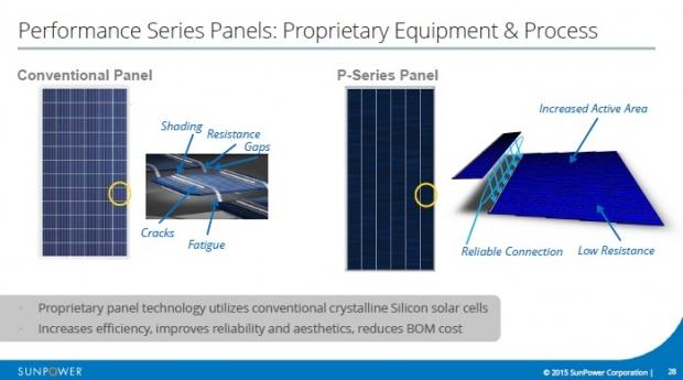 imec与sunpower的母公司道达尔致力于n型pert双面电池