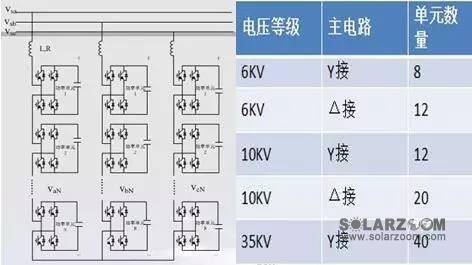 不同电压等级和主电路拓扑级联不同的单元个数