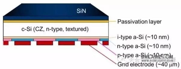 hbc电池结构示意图