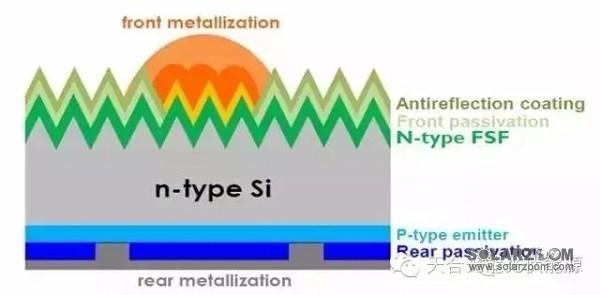 目前P型晶硅电池占据晶硅电池市场的绝对份额。然而,不断追求效率提升和成本降低是光伏行业永恒的主题。N型单晶硅较常规的P型单晶硅具有少子寿命高、光致衰减小等优点,具有更大的效率提升空间,同时,N型单晶组件具有弱光响应好、温度系数低等优点。因此,N型单晶系统具有发电量高和可靠性高的双重优势。 根据国际光伏技术路线图(ITRPV2015)预测:随着电池新技术和工艺的引入,N型单晶电池的效率优势会越来越明显,且N型单晶电池市场份额将从2014年的5%左右提高到2025年的35%左右。本文论述了N型单晶硅及电池组件