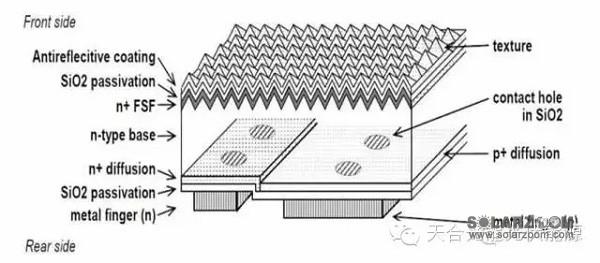bc电池结构示意图