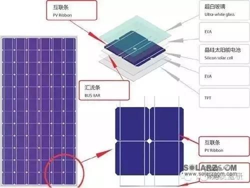 目前家庭光伏发电站比较普遍采用单晶硅组件及多晶硅组件,规格通用为