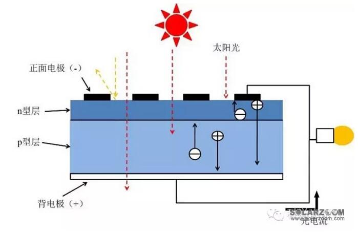 太阳能电池工作原理图