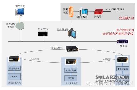 光伏电站使用4g无线通讯引发的争议