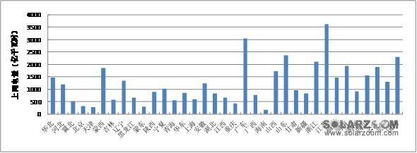 2015年全国电力调度交易与市场秩序监管报告仓促